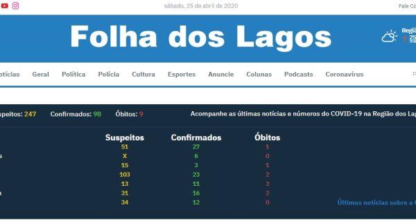 Site da Folha dos Lagos passa a contar com monitoramento em tempo real dos casos de coronavírus na região