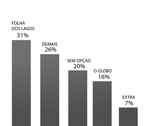 Preferência pela Folha dos Lagos cresce 10% em Cabo Frio